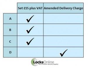 Overseas Delivery - Locks Online